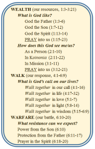 Ephesians Outline